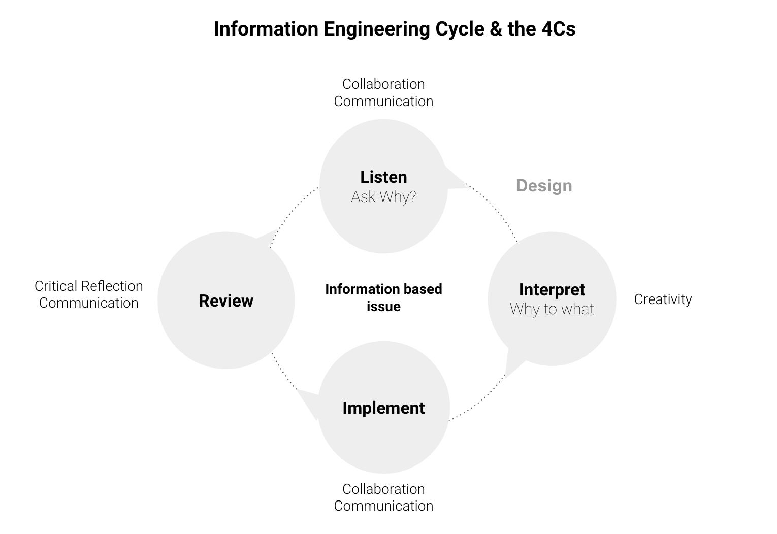 Information Engineering and the 4Cs